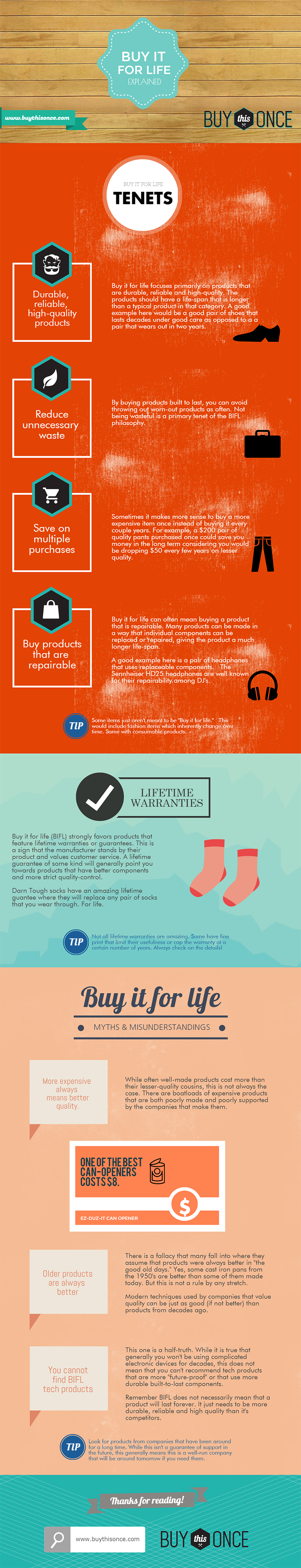 Infographic: Buy it for life explained (BIFL)